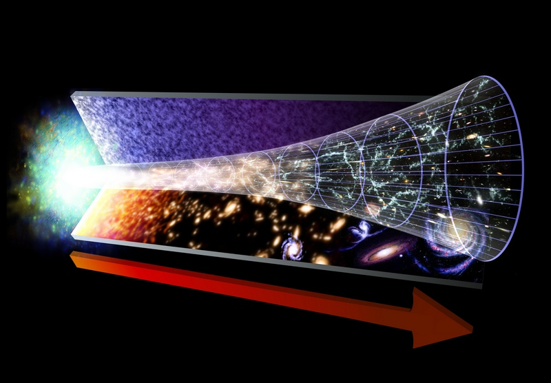 Evolution de l'univers depuis le Big bang